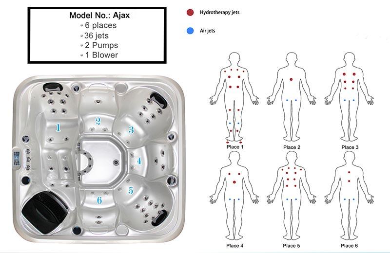 Ajax spa massage effect chart