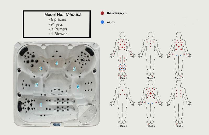 Medusa spa massage effect chart