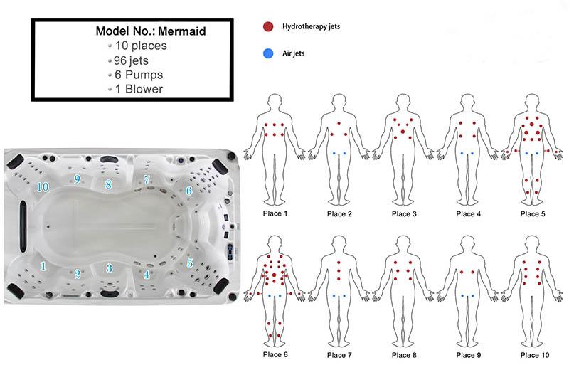 Mermaid spa massage effect chart