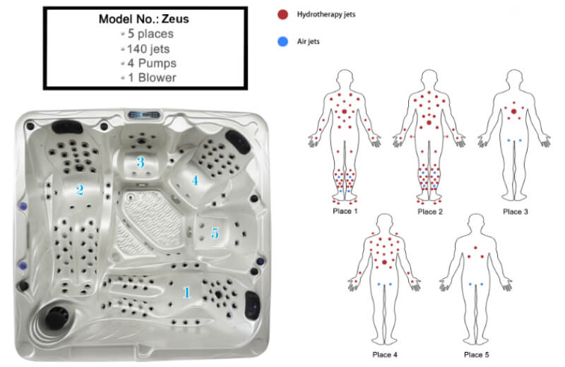 Zeus spa massage effect chart